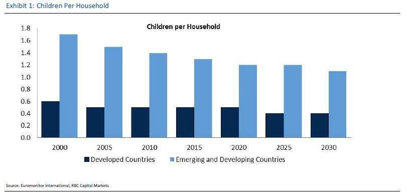 WARNING: The Number Of Children Per Household Is Collapsing