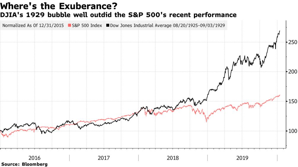 2020 Strategy: Buy The Dip Is Still Alive