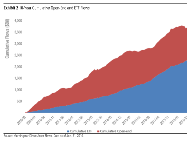 ETFs Attract $11 Billion In April. $6B Billion Goes Into U.S. Equities